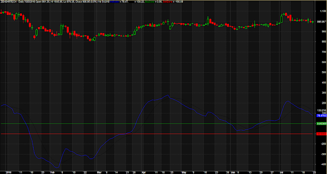 Combined MACD Candlestick Chart