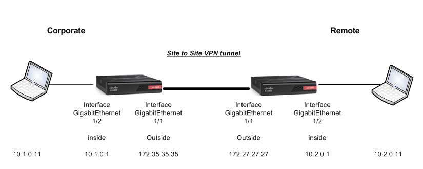 ASA 5506 - initial Template - internet access | Just for reference