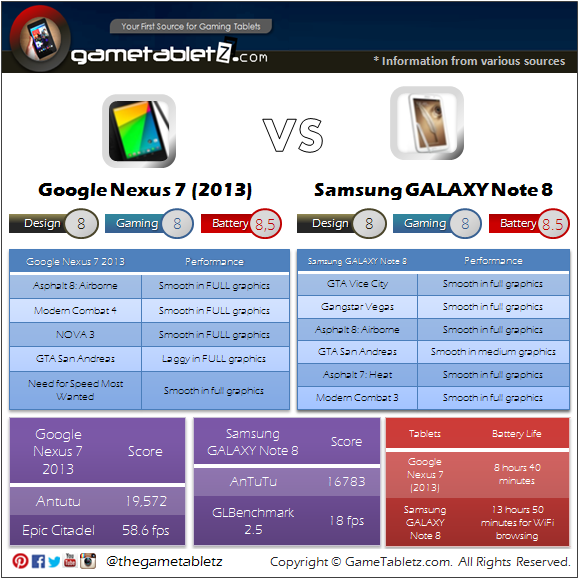 Google Nexus 7 (2013) vs Samsung GALAXY Note 8 benchmarks and gaming performance