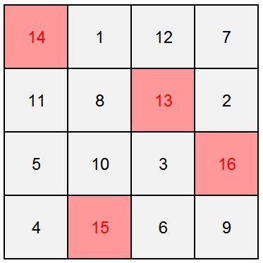 Sulap matematika persegi ajaib 4x4