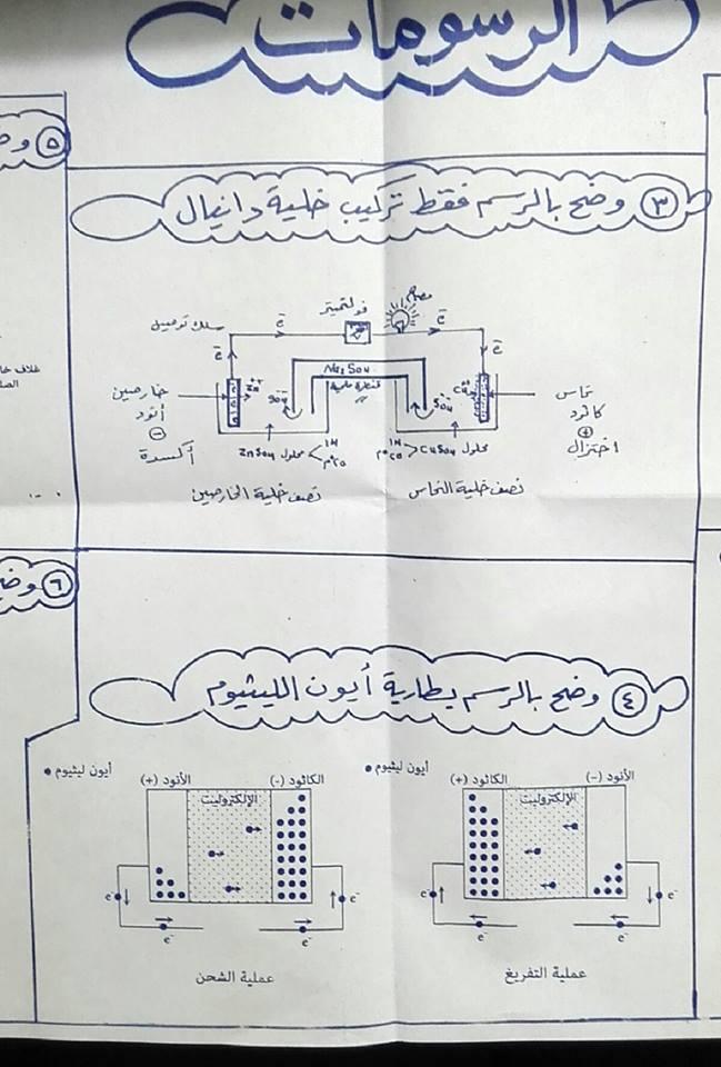 أهم المخططات والمقارنات فى منهج الكيمياء للثانوية العامة مستر إيهاب سعيد 6
