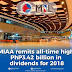 MIAA Remits All-Time High P3.42 Billion in Dividends for 2018 Under Pres. Duterte