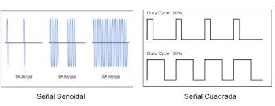 Oscilograma de señal senoidal y de onda cuadrada