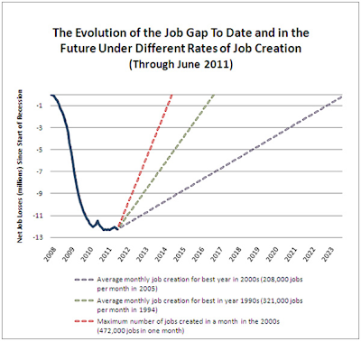job creation chart stimulus package