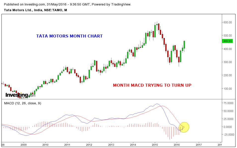 Stock Market Chart Analysis Tata Motors Chart Analysis