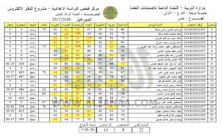 نتائج الثالث متوسط في العراق 2017 جميع محافظات العراق