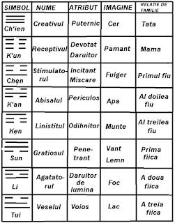 Simboluri I Ching