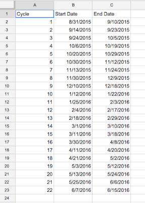 Curriculum Mapping via Google Apps Series: Part 4 - Calendar