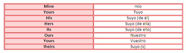 Resultado de imagen de los pronombres posesivos en inglés