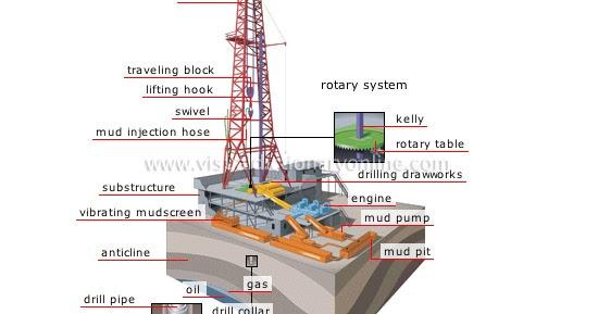 soil profile diagram of michigan 1998 chevy blazer wiring engine doobclub com pengetahuan dasar tentang drilling rig blog teknisi alat clay