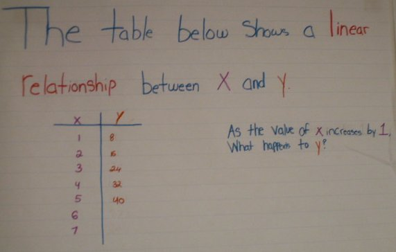 the table below shows a linear relationship between x and y intercept