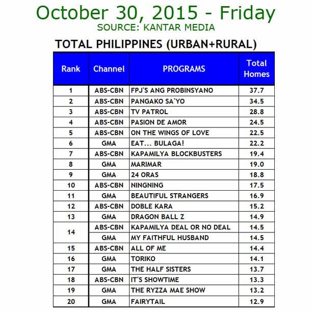 Eat Bulaga vs It's Showtime TV ratings oct 30