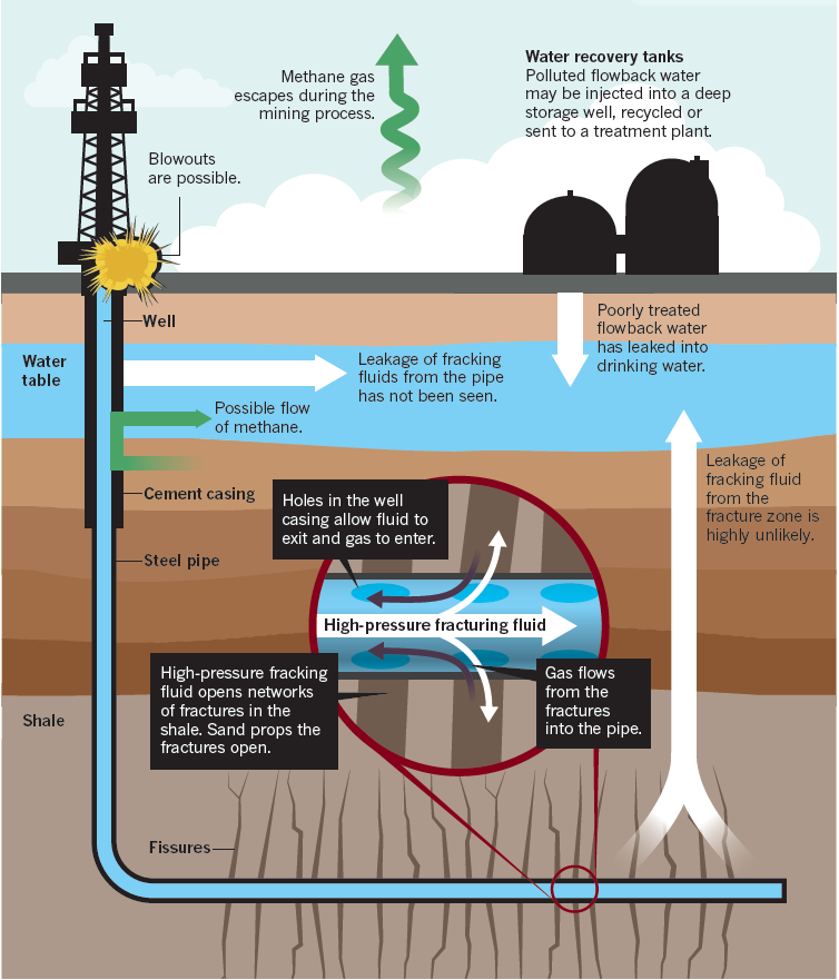 Natural Gas Production Pollution