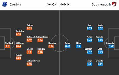 Nhận định, soi kèo nhà cái Everton vs Bournemouth