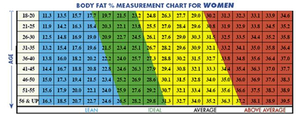 body fat percentage skinfold chart