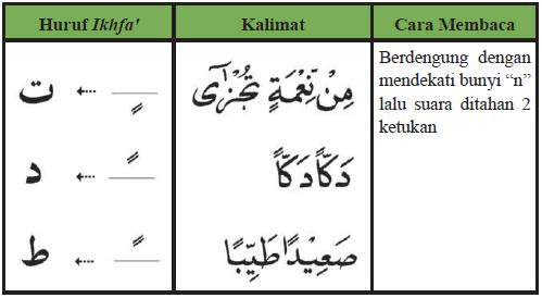 Contoh Ikhfa kubra/aqrab dengan huruf tanwin