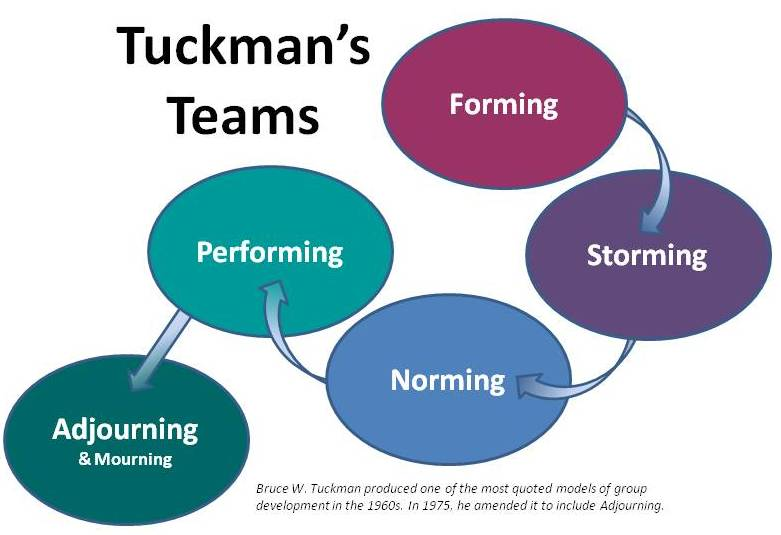 forming storming norming performing tuckman