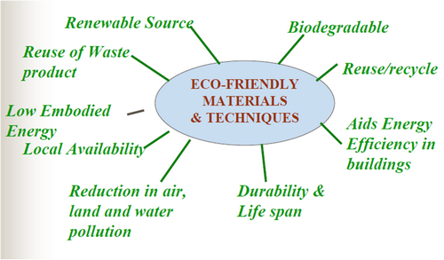 What are Eco-Friendly Building Materials used in Construction?