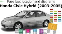 Fuse box honda civic vti 2003-2005