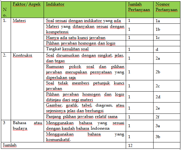 Contoh Angket Evaluasi Program
