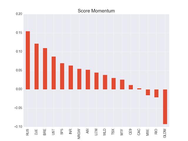 momentum portefeuille etf décembre 2017