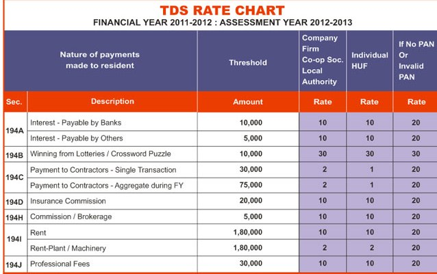 Tax Rate Chart For Ay 2018 19