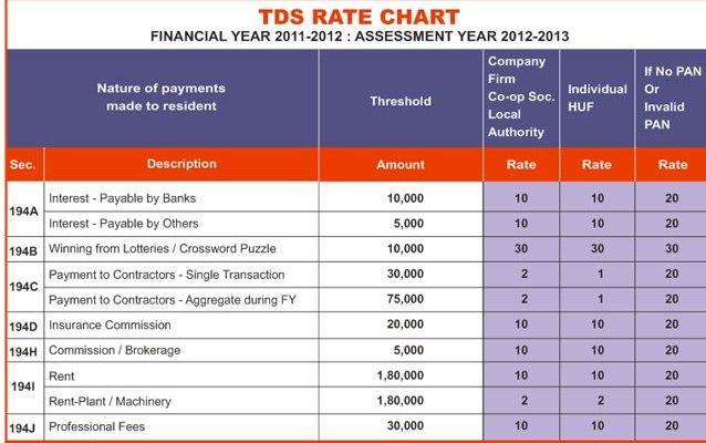 Pdf ay 2016-17 tds chart