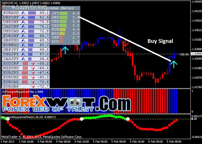 Forex Profit Supreme Very Easy And Profitable Forex