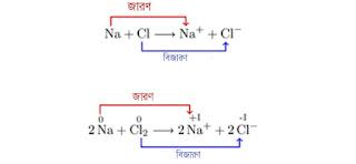 রাসায়নিক বিক্রিয়া | জারন-বিজারন এর ধারণা|