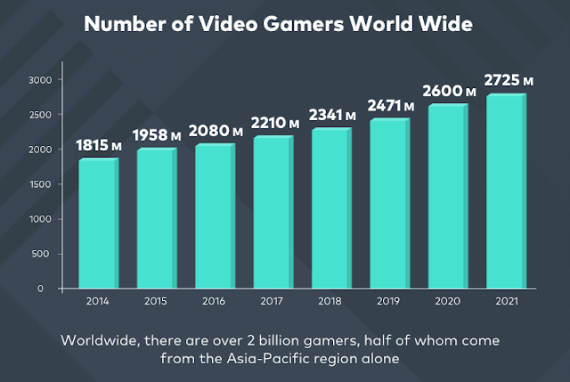 Number of Gamers in the World