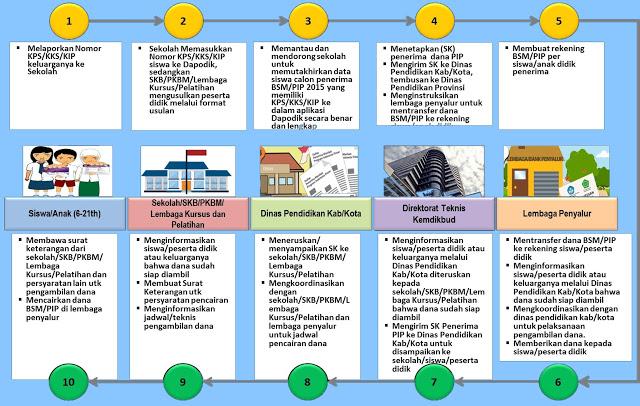 Tutorial Cara Mengisi Pengajuan PIP Aplikasi Dapodik 2019 (Program Indonesia Pintar)