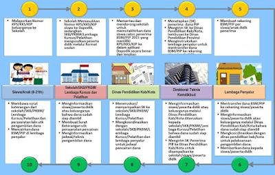 Tutorial Cara Mengisi Pengajuan PIP Aplikasi Dapodik 2021 (Program Indonesia Pintar)