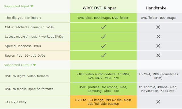 أفضل طريقة لتحويل الفيديوهات من أقراص DVD الى MP4 باستخدام (Handbrake vs WinX DVD Ripper)