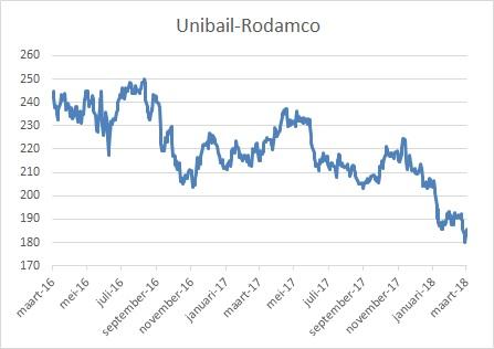 Aandeel Unibail hoog dividend Nederland
