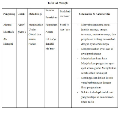Metodologi Penulisan Tafsir Al-Maraghi: Corak, Mazhab, Aliran Kalam