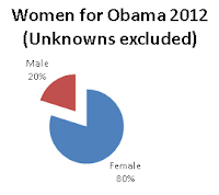 Women for Obama 2012 (Unknowns excluded). 20% Male, 80% Female