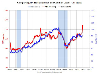 ATA Trucking and Ceridian Diesel Fuel