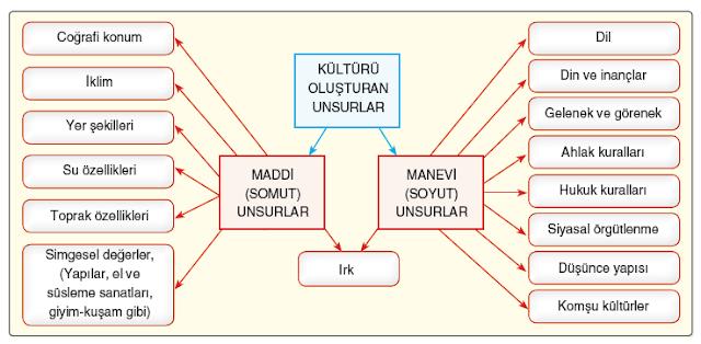 11.Sınıf Dikey Yayınları Coğrafya Ders Kitabı 148.Sayfa Cevapları