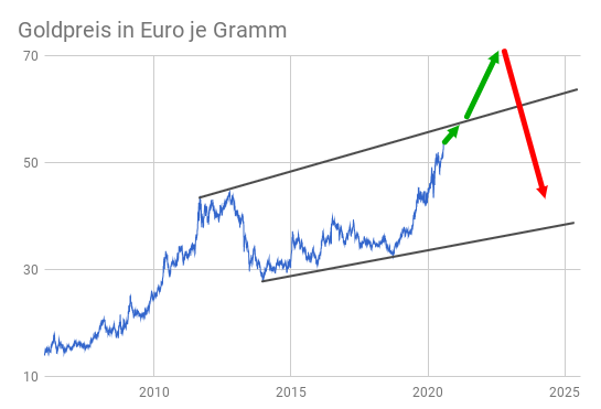 Goldpreisentwicklung Euro pro Gramm 2006-2020 grafische Darstellung mit Prognose-Pfeilen bis 2025