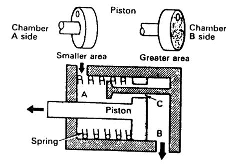 Tekanan Master Cylinder Rendah