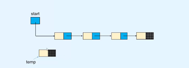 Insertion in Linked list in data structures and algorithms in hindi