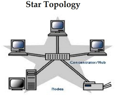Star Topology - Different Types of Network Topology