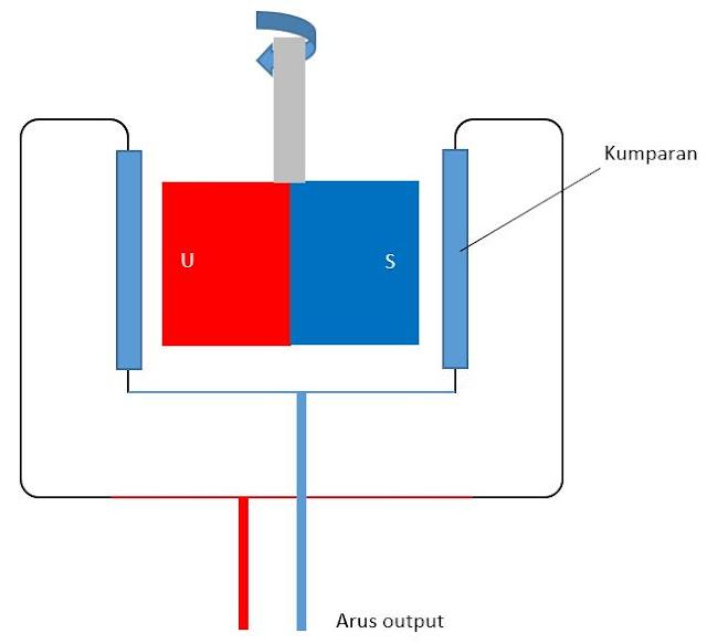 Perbedaan Generator Ac Dan Generator Dc Autoexpose
