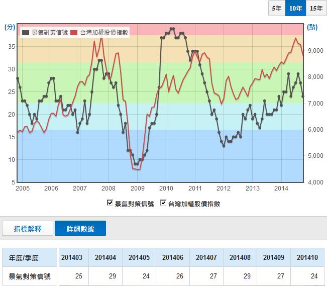 201410: 閎心坊: 台股指數vs景氣對策信號~201410
