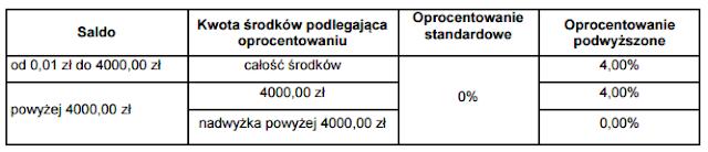 konto godne polecenia 4% w BZ WBK w promocji Konto z kartą procentuje