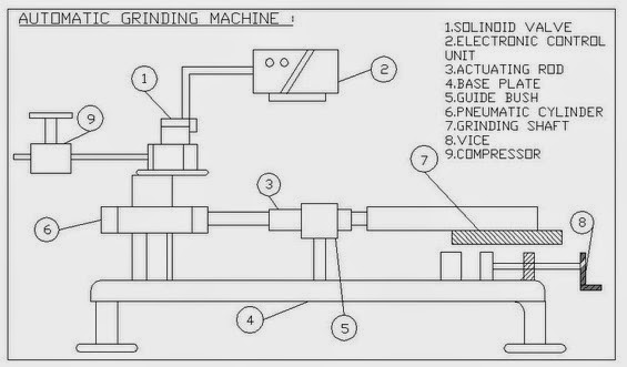 Diagram Of Automatic Pneumatic Solenoid Operated Grinding machineDiagram Of Automatic Pneumatic Solenoid Operated Grinding machine