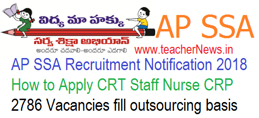 AP SSA Recruitment District wise Vacancies and Guidelines
