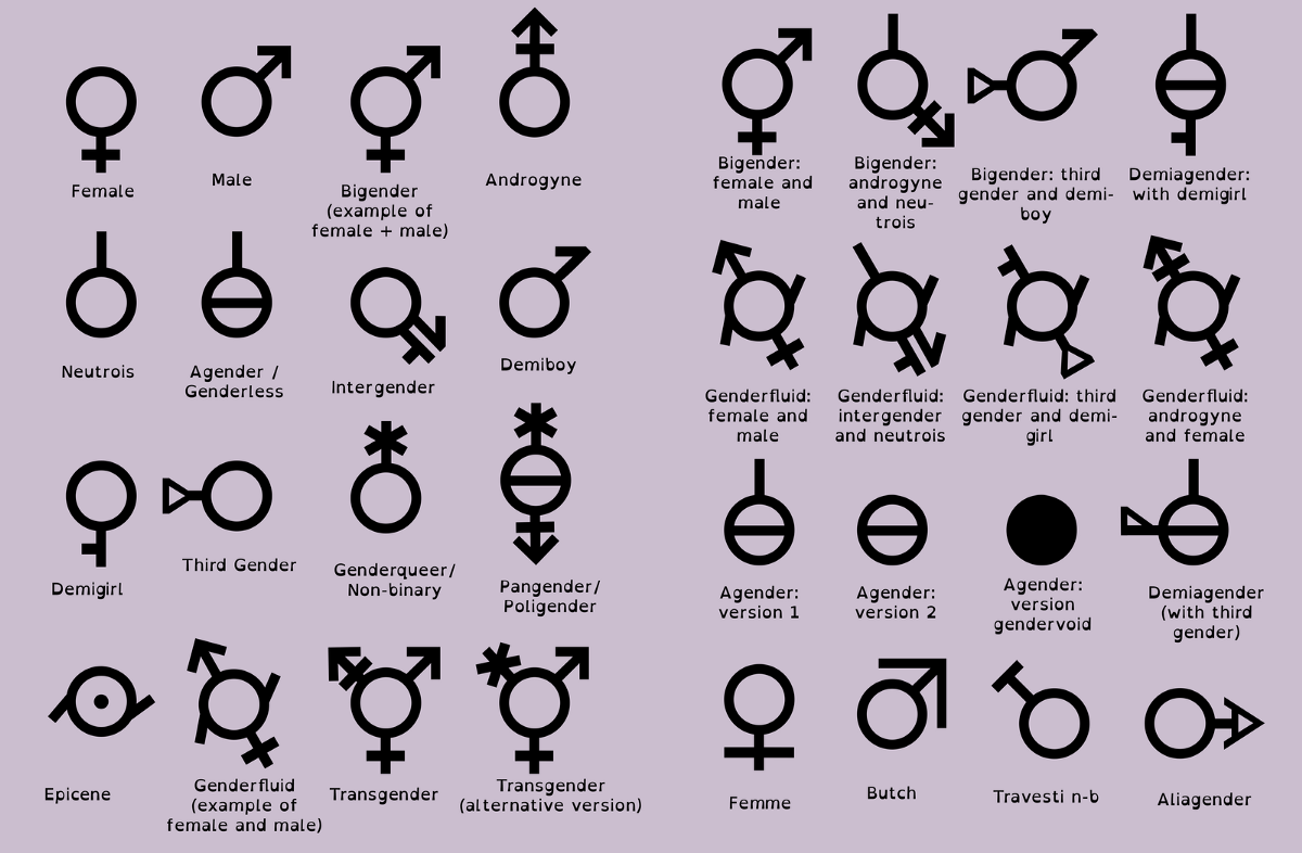 Collecting Sexual Orientation And Gender Identity Information