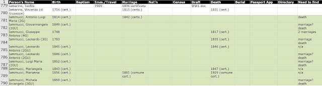 My spreadsheet of everything I've found, and everything I need, helps guide my research efficiently.