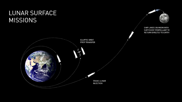 SpaceX BFR Lunar surface missions
